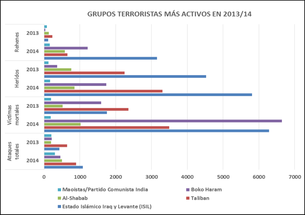 terrorismo.global.2014.-gráfico.2